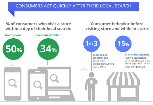 consumer act quickly after their local search